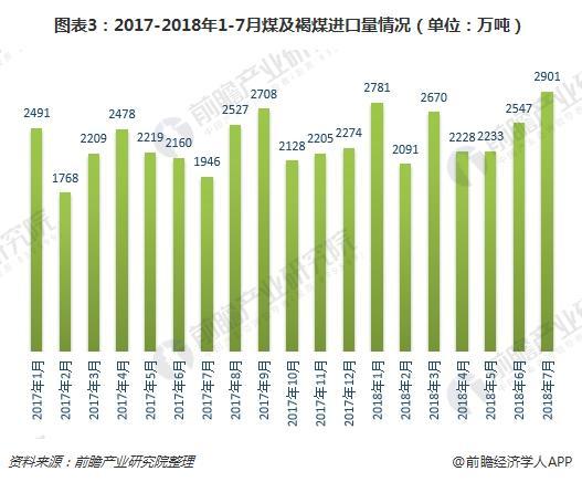 图表3:2017-2018年1-7月煤及褐煤进口量情况(单位:万吨)