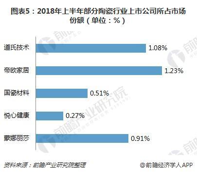 图表5:2018年上半年部分陶瓷行业上市公司所占市场份额(单位:%)
