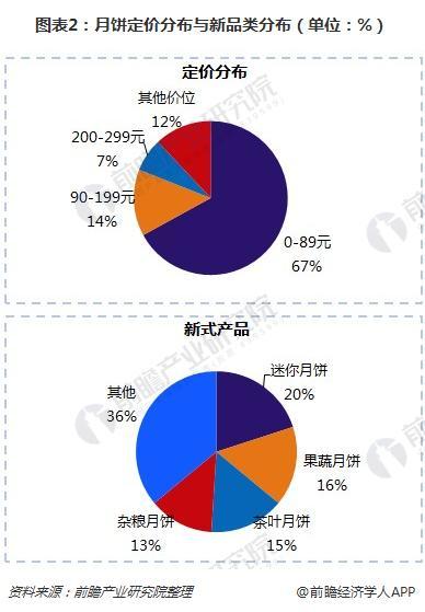图表2:月饼定价分布与新品类分布(单位:%)