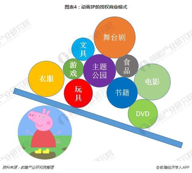 图表4:动画IP的授权商业模式
