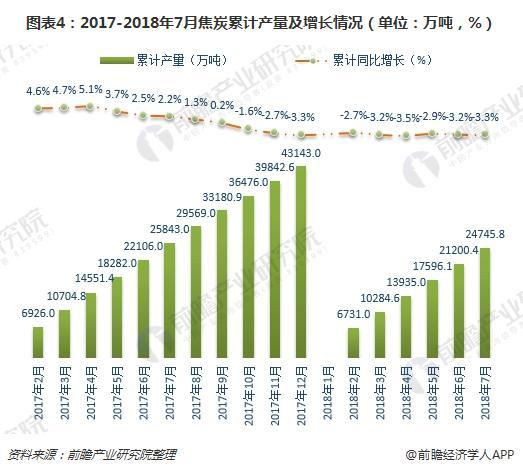 图表4:2017-2018年7月焦炭累计产量及增长情况(单位:万吨,%)