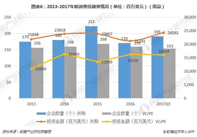 图表6:2013-2017年新消费投融资情况(单位:百万美元)(用品)