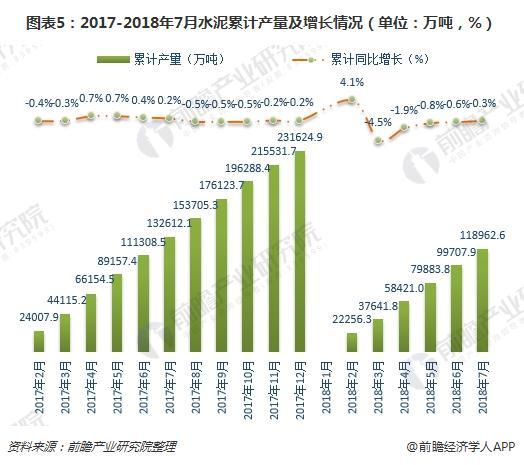 图表5:2017-2018年7月水泥累计产量及增长情况(单位:万吨,%)