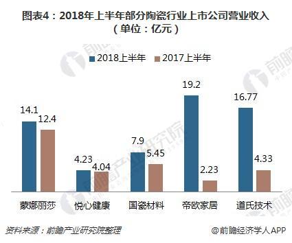 图表4:2018年上半年部分陶瓷行业上市公司营业收入(单位:亿元)