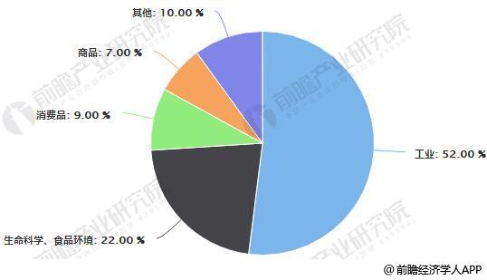全球第三方检测市场份额统计情况