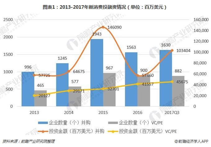 图表1:2013-2017年新消费投融资情况(单位:百万美元)