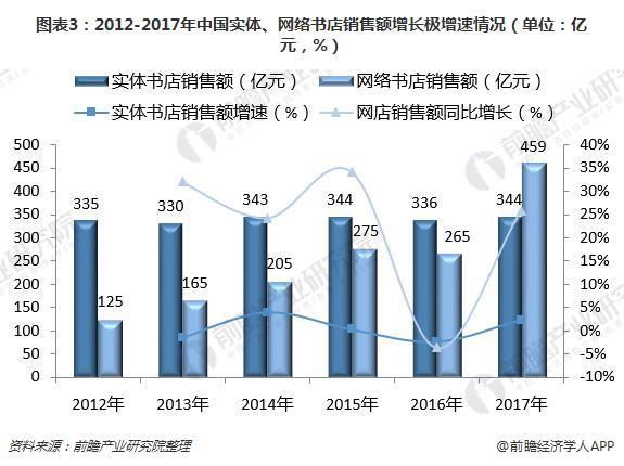 图表3:2012-2017年中国实体、网络书店销售额增长极增速情况(单位:亿元,%)