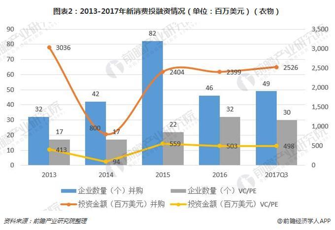 图表2:2013-2017年新消费投融资情况(单位:百万美元)(衣物)