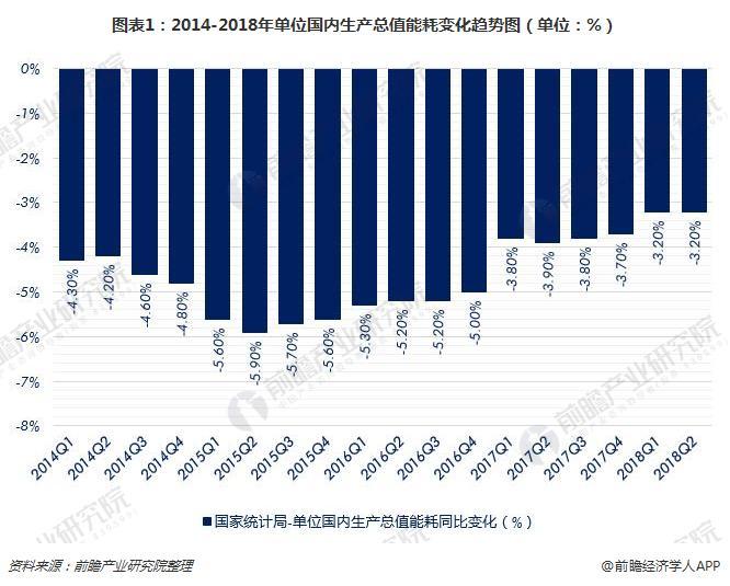 图表1:2014-2018年单位国内生产总值能耗变化趋势图(单位:%)