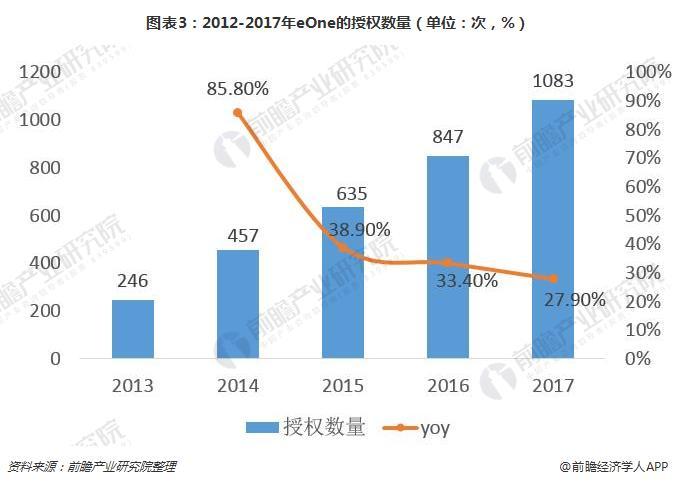 图表3:2012-2017年eOne的授权数量(单位:次,%)