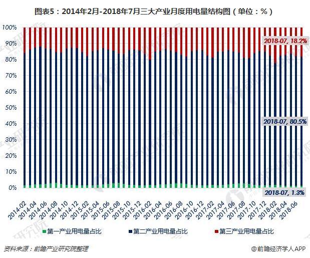 图表5:2014年2月-2018年7月三大产业月度用电量结构图(单位:%)