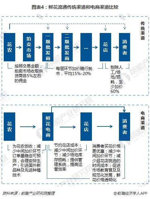 图表4:鲜花流通传统渠道和电商渠道比较