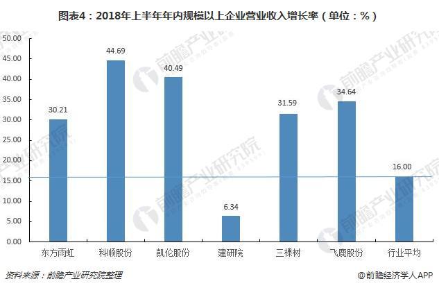 圖表4:2018年上半年年內規模以上企業營業收入增長率(單位:%)