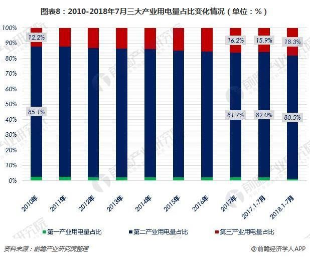 图表8:2010-2018年7月三大产业用电量占比变化情况(单位:%)