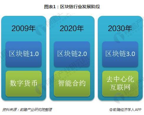 图表1:区块链行业发展阶段