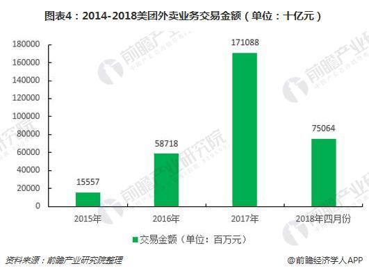 图表4:2014-2018美团外卖业务交易金额(单位:十亿元)