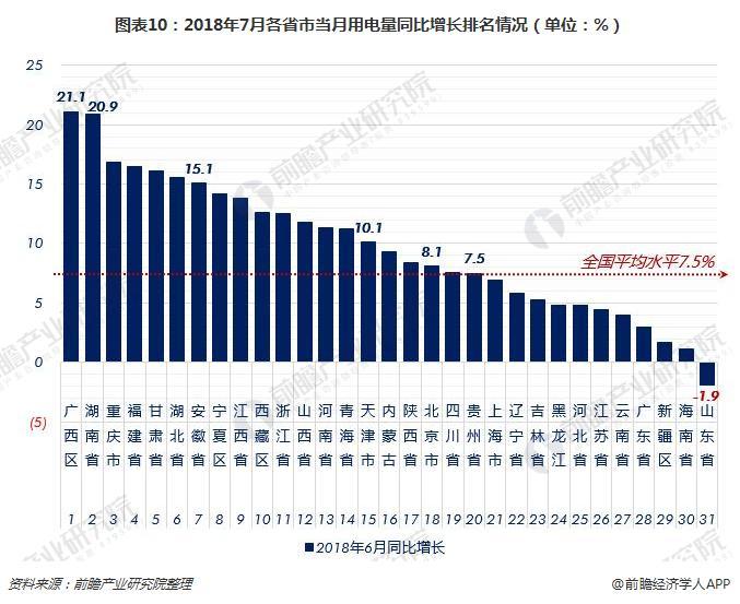 图表10:2018年7月各省市当月用电量同比增长排名情况(单位:%)