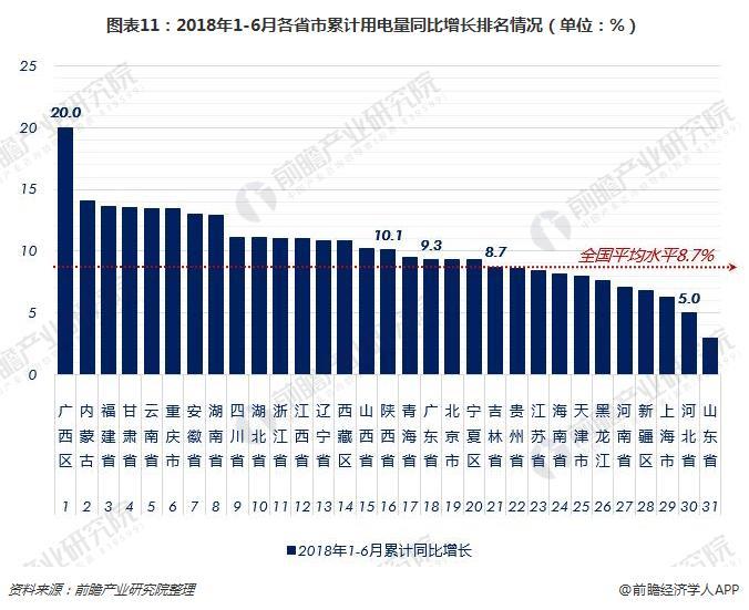 图表11:2018年1-6月各省市累计用电量同比增长排名情况(单位:%)