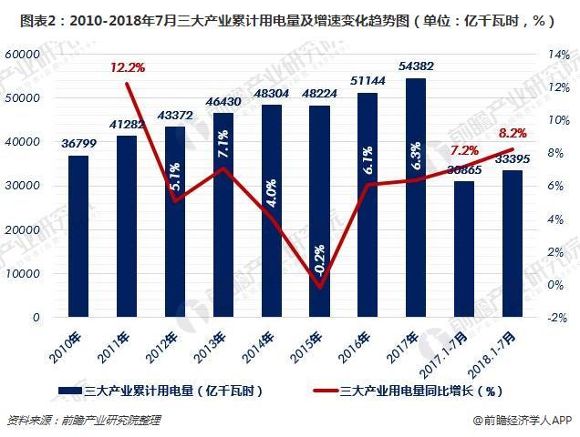 图表2:2010-2018年7月三大产业累计用电量及增速变化趋势图(单位:亿千瓦时,%)