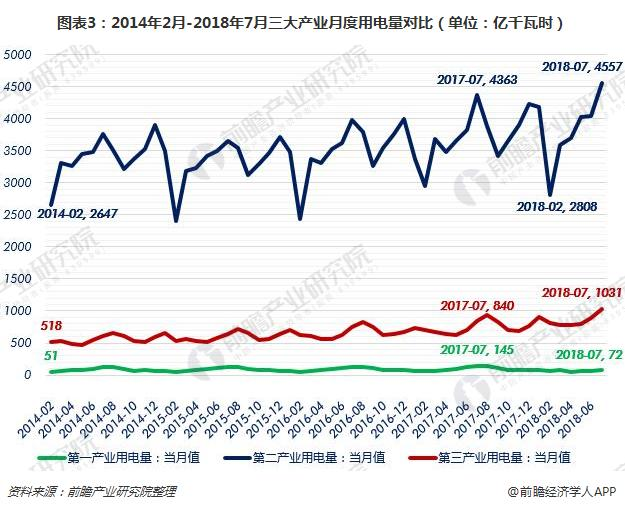 图表3:2014年2月-2018年7月三大产业月度用电量对比(单位:亿千瓦时)