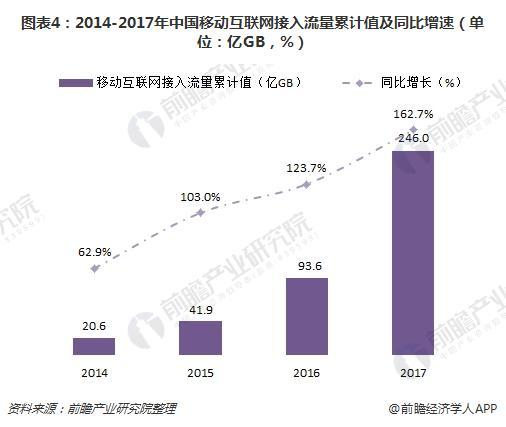 图表4:2014-2017年中国移动互联网接入流量累计值及同比增速(单位:亿GB,%)