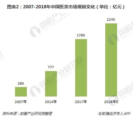 图表2:2007-2018年中国医美市场规模变化(单位:亿元)