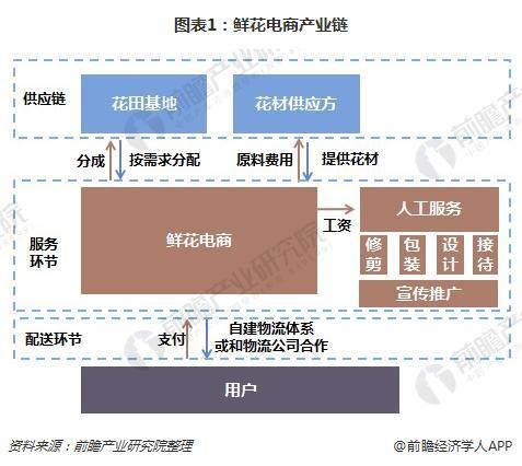 图表1:鲜花电商产业链