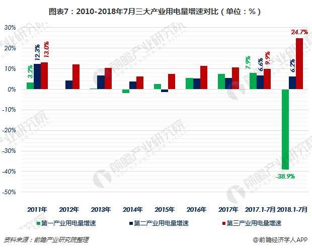 图表7:2010-2018年7月三大产业用电量增速对比(单位:%)