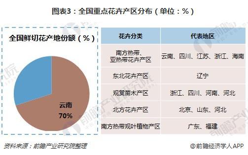 图表3:全国重点花卉产区分布(单位:%)