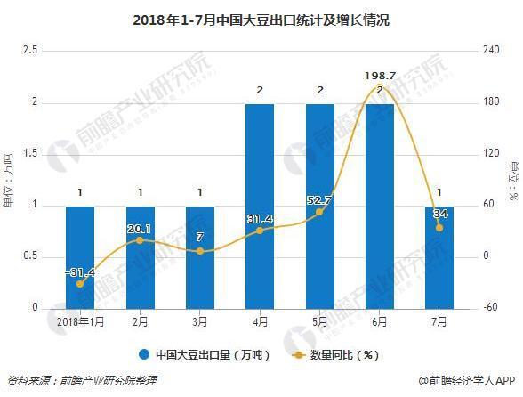 2018年1-7月中国大豆出口统计及增长情况