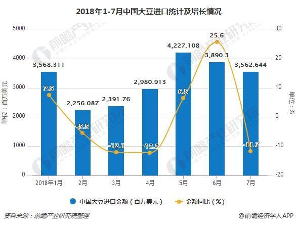 2018年1-7月中国大豆进口统计及增长情况