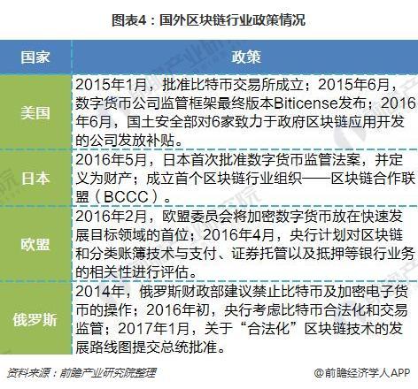 图表4:国外区块链行业政策情况