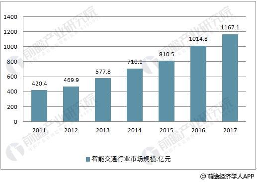 2011-2017年中国智能交通行业市场规模情况
