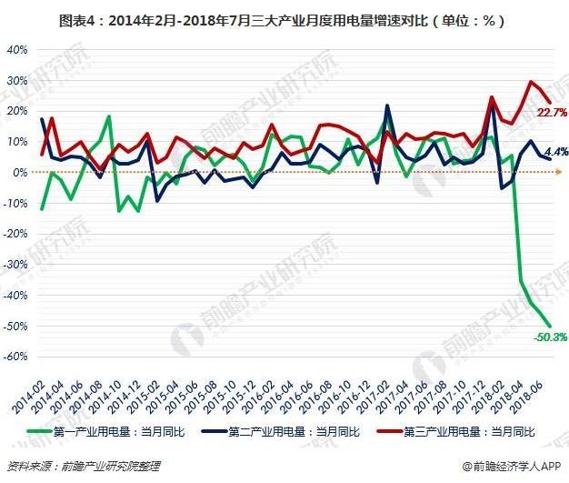 图表4:2014年2月-2018年7月三大产业月度用电量增速对比(单位:%)