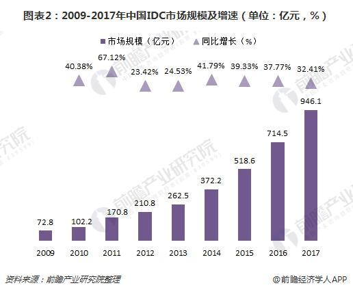 图表2:2009-2017年中国IDC市场规模及增速(单位:亿元,%)
