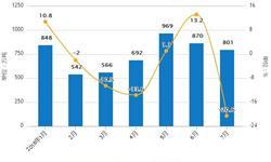 1-7月大豆累计<em>进口量</em>为5288万吨 累计下降3.7%