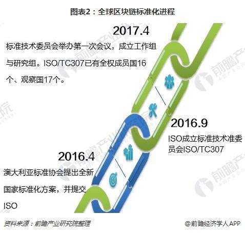 图表2:全球区块链标准化进程