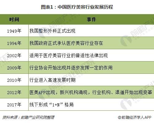 图表1:中国医疗美容行业发展历程