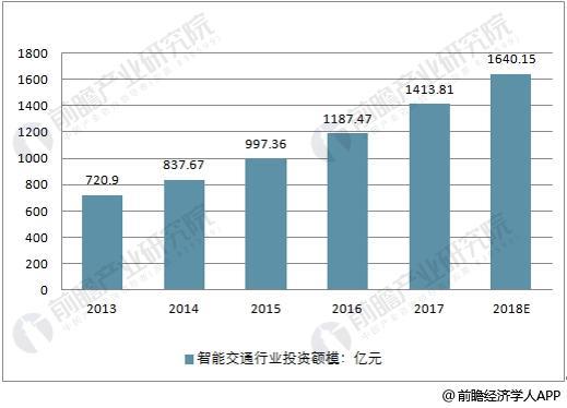 2013-2018年智能交通行业投资规模走势
