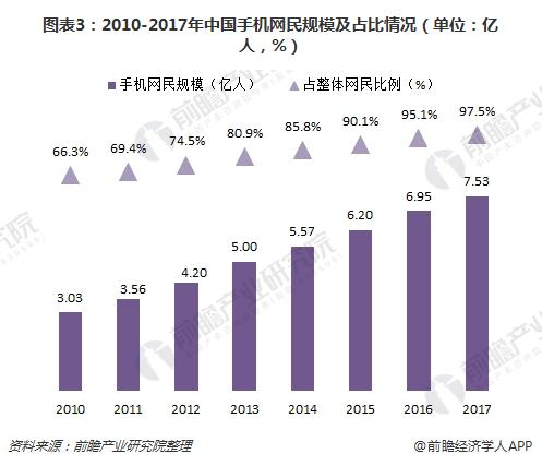 图表3:2010-2017年中国手机网民规模及占比情况(单位:亿人,%)