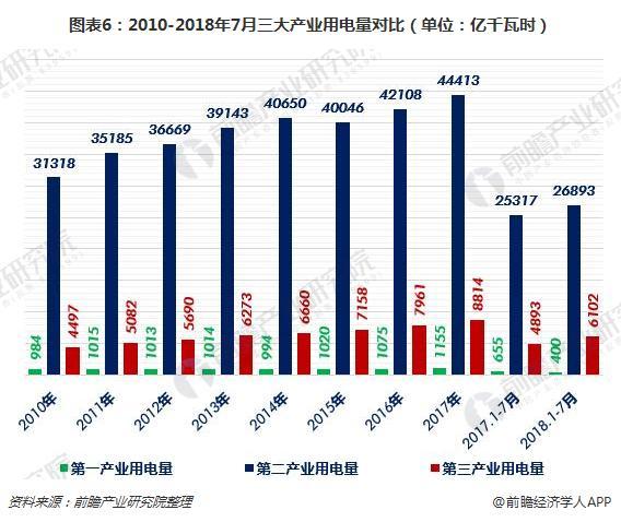 图表6:2010-2018年7月三大产业用电量对比(单位:亿千瓦时)