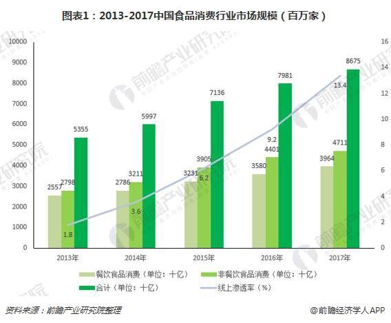图表1:2013-2017中国食品消费行业市场规模(百万家)