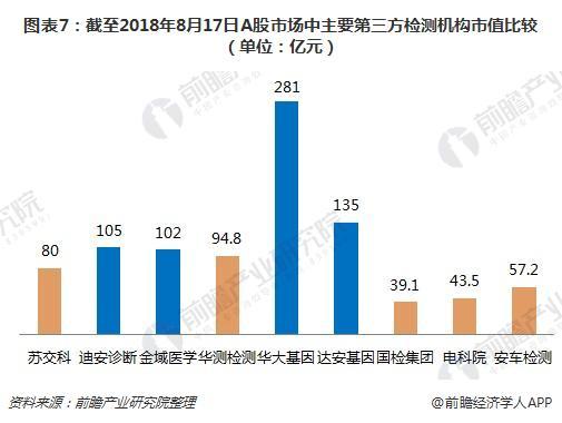 图表7:截至2018年8月17日A股市场中主要第三方检测机构市值比较(单位:亿元)