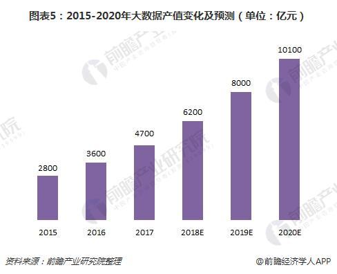 图表5:2015-2020年大数据产值变化及预测(单位:亿元)
