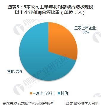 圖表5:3家公司上半年利潤總額占防水規模以上企業利潤總額比重(單位:%)