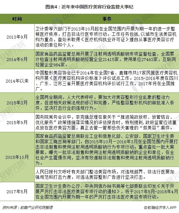 图表4:近年来中国医疗美容行业监管大事纪