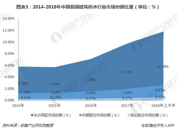 圖表3:2014-2018年中國我國建筑防水行業市場份額比重(單位:%)