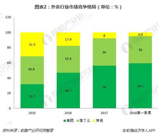 图表2:外卖行业市场竞争格局(单位:%)