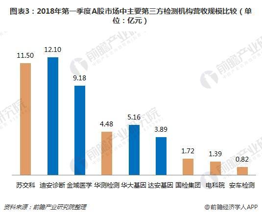 图表3:2018年第一季度A股市场中主要第三方检测机构营收规模比较(单位:亿元)