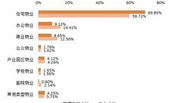 2018年中国物业服务行业细分市场分析 多业态均衡发展【组图】